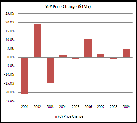 Boston luxury condo year over year price changes