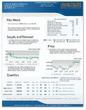 weekly market stats