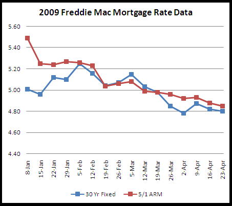 mortgage rate chart april 23, 2009