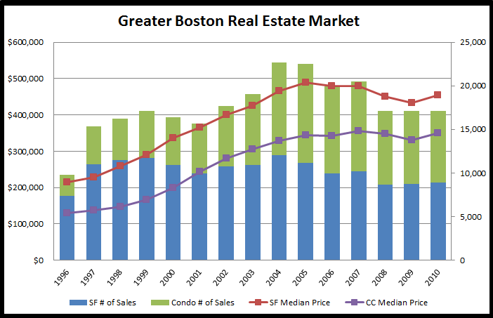 Boston real estate market prices since 1996